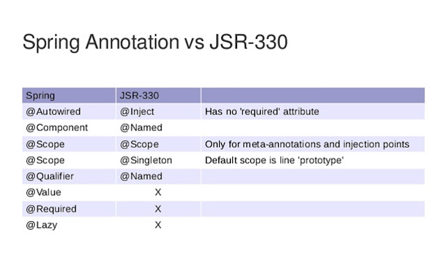 Difference between @Autowired and @Inject annotation in Spring?