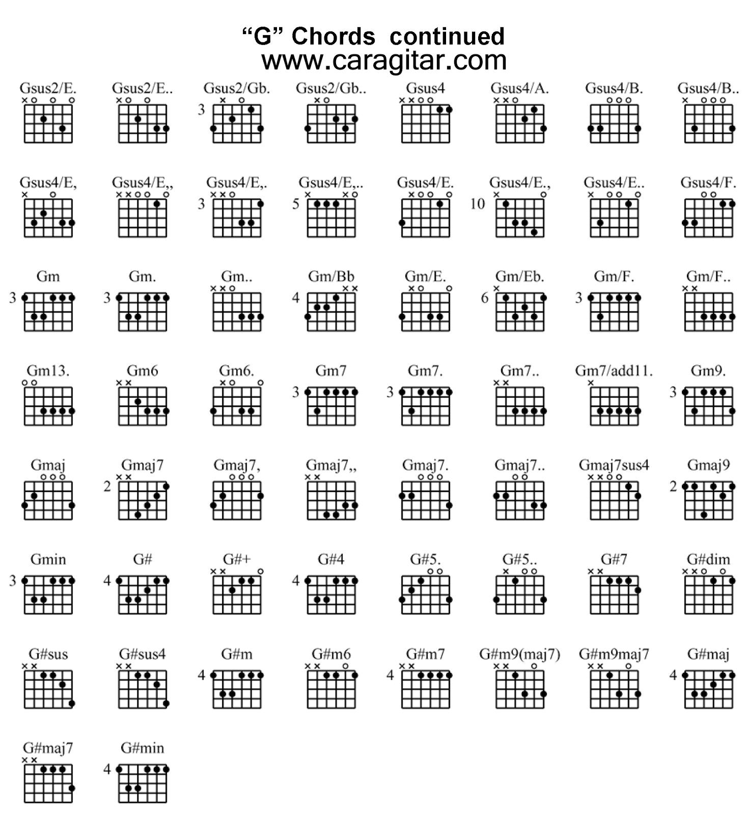 Cord Gitar Dasar: Chord Kunci Gitar Lengkap Bergambar