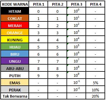 Tabel Kode Warna