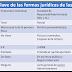 Rasgos principales de las formas jurídicas de las empresas