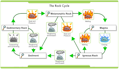 https://www.learner.org/interactives/rockcycle/diagram.html