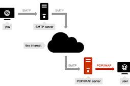 Pengertian POP Mail dan Fungsinya
