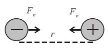 Arah gaya Coulomb dua muatan listrik yang tak sejenis