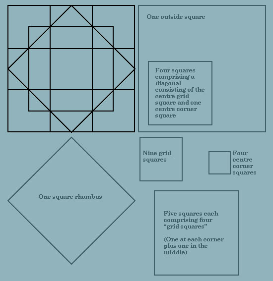Square Counting Riddles And Answer | Best Riddles and Brain Teasers