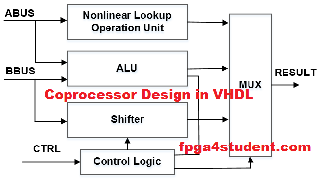 Cryptographic Coprocessor Design in VHDL
