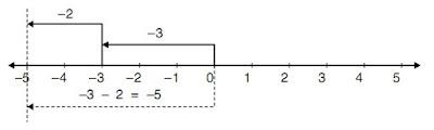 Soal Matematika Kelas 4 SD Semester 2 : Penjumlahan dan Pengurangan Bilangan Bulat serta Pembahasannya