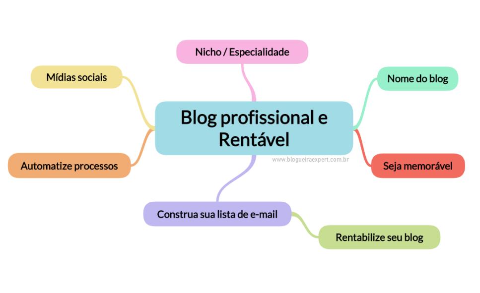 7 passos importantes para um blog profissional e rentável