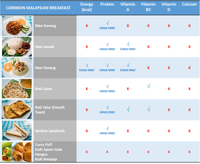 The Best Healthy Malaysian Breakfast with Nutrition