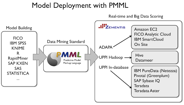 Predictive model deployment with PMML