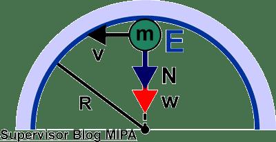 rumus gaya normal pada gerak benda di dalam lintasan melingkar