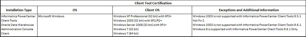 Installation Documents By Ravi Informatica Client Tool