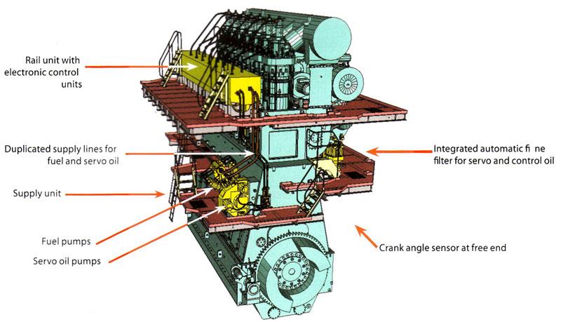 What Is Flex Fuel >> Sulzer RT Flex Marine Diesel Engine ~ MARINE DEVELOPMENTS