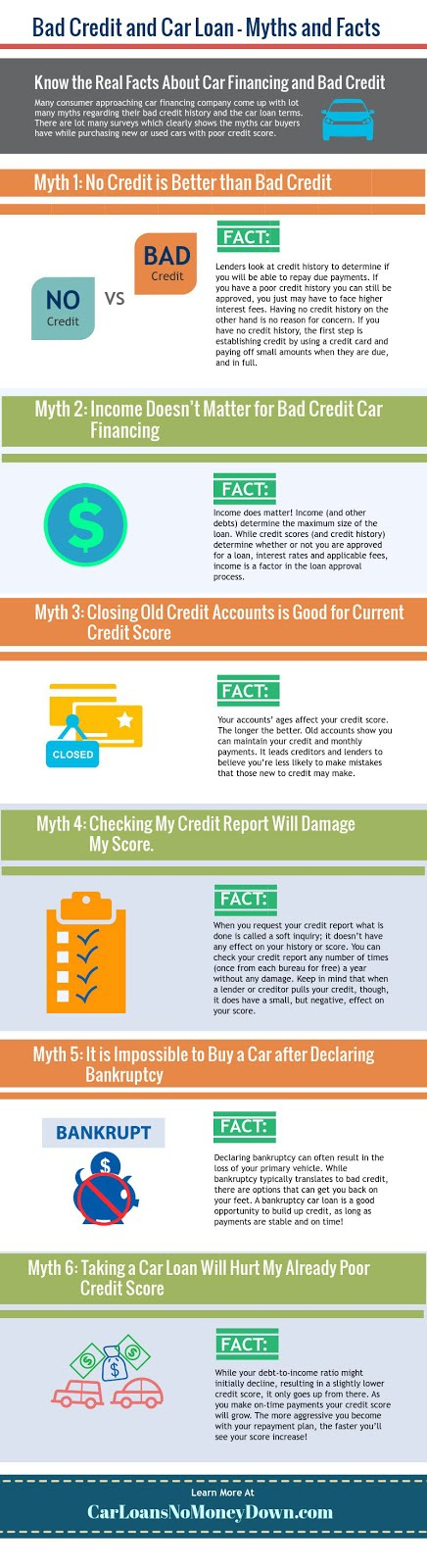 Refinancing Car Loan With Bad Credit Bad Credit Auto Loan Refinance