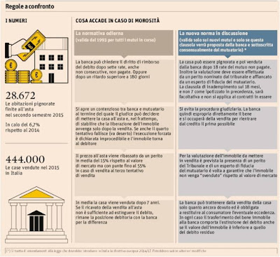 direttiva mutui