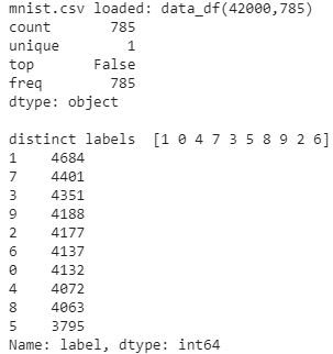 Making a deep learning model to predict which digit it is using keras