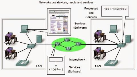Jaringan Komputer dan Jenisnya