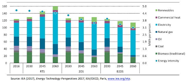 Final energy consumption by scenario and fuel type for the building sector between 2016 and 2060