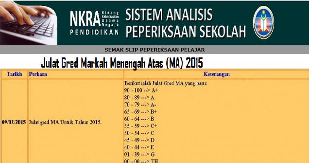 Gred Markah Baru Peperiksaan Dan Ujian Sekolah 2015
