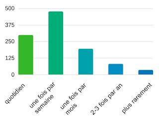 fréquence de l'usage de swissbib comme instrument de la recherche