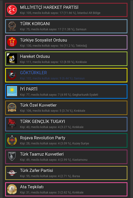 Rival Regions parlamento partileri