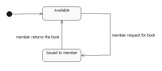 State Transition Diagram Example Library Management System 240 Volt Pressure Switch Wiring Uml Diagrams Programs And Notes For Mca