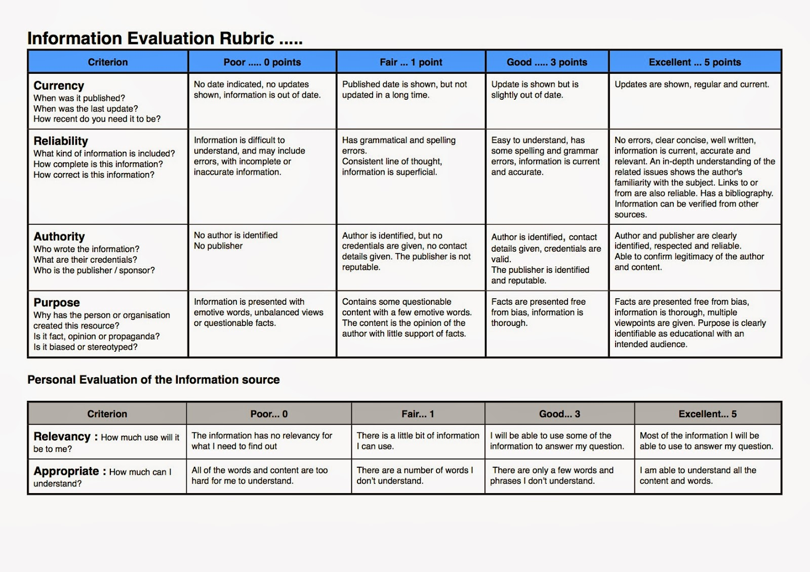 New Information Evaluation Rubric Stephen S Lighthouse