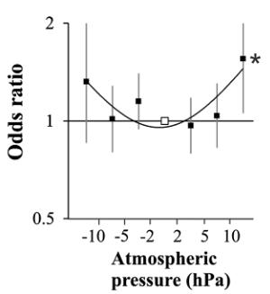 図:気圧 脳卒中