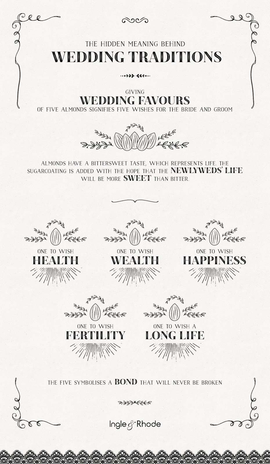 Wedding Traditions Explained