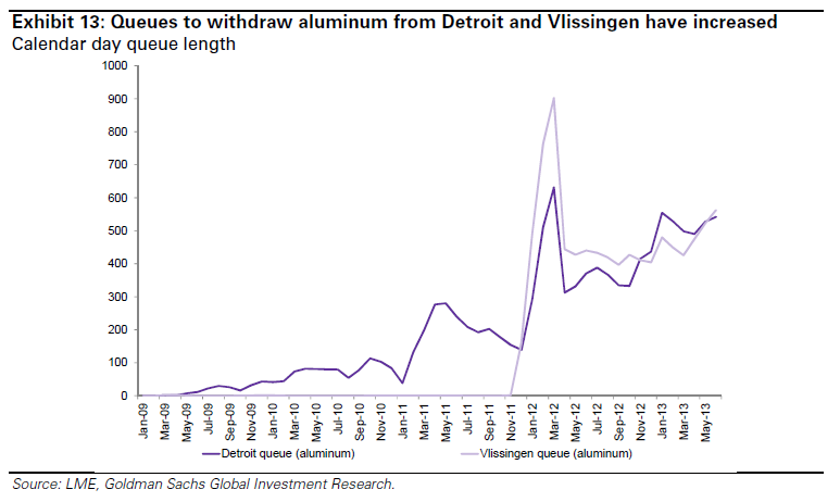 Commodity exchange prices: The curious case of aluminum