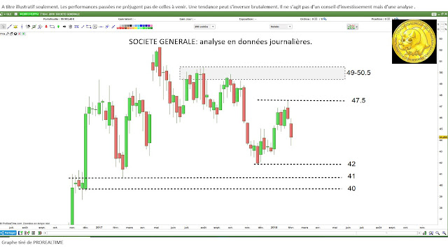 Analyse technique #SOCIETEGENERALE $GLE [08/02/18]