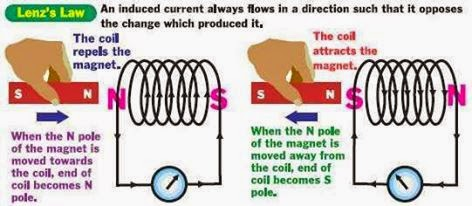 Electrical Engineering World Lenz S Law Explanation