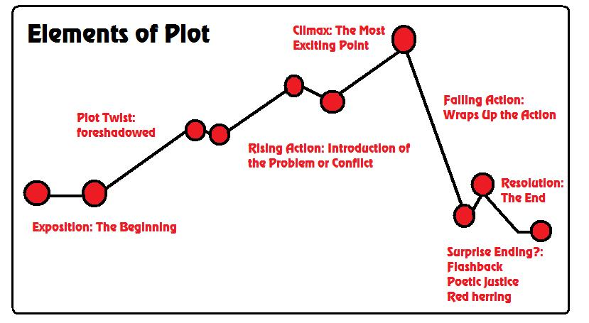plot diagram for the maze runner delco remy generator wiring five main elements of - diagrams dummies