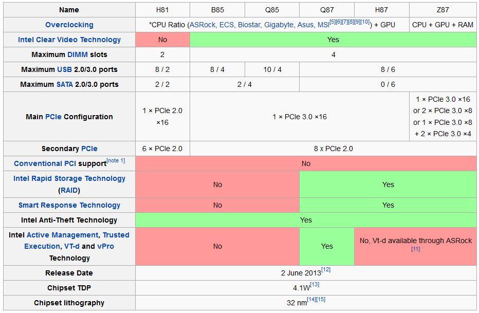 Acakacakadul: What Difference Of Processor Socket 775 Iga, Iga 1156