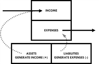 Assets generate income, liabilities generate expenses.