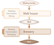 Learn the Art of Malting and Blending Tradition with Jean-Louis Dourcy