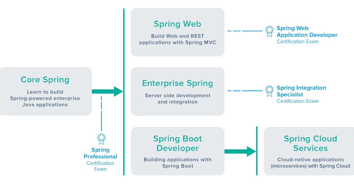 Can you take Spring certification without Pivotal Training Course?