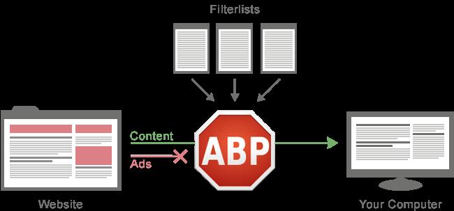 Guía Para Poner Códigos o Filtros en Ad Block Plus (ABP) Muy Fácil
