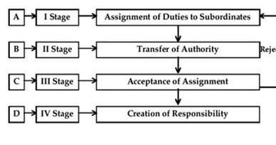What Are The Key Considerations In Delegation Of Authority