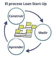 Aplicar Start Up