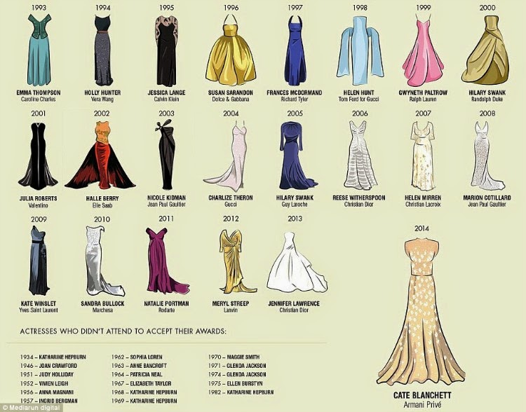 Evolution of the Oscar Dress