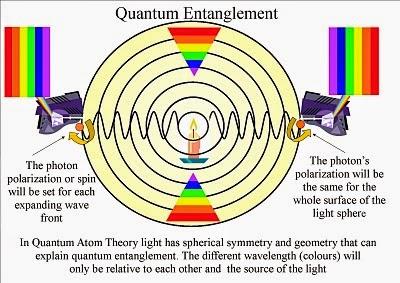 spin entanglement vs relationship