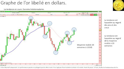 Analyse technique or en dollars [15/04/2017]
