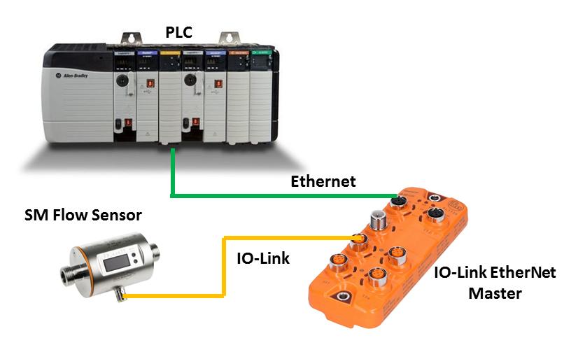 PLC Technology: Controllogix PLC Connect to IO-Link Master