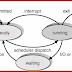 System Project: CPU Scheduling Simulator