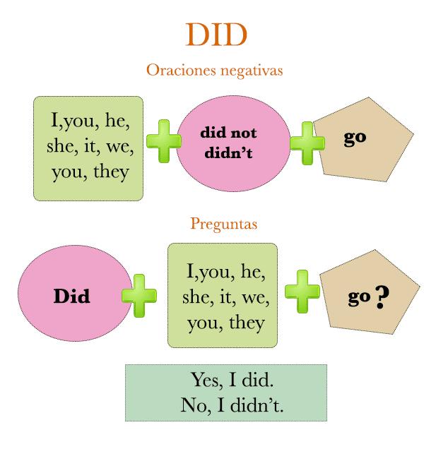 Actual Ingles Oraciones Negativas Y Preguntas En Pasado Simple