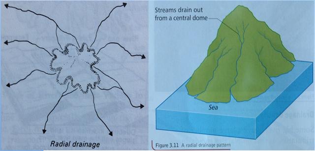 Pola sungai dengan aliran radial