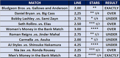 Money in the Bank 2018 Star Ratings Betting Result