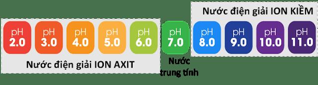 Nước ion kiềm (nước hydro) - Các chỉ số đánh giá chất lượng PH, ORP