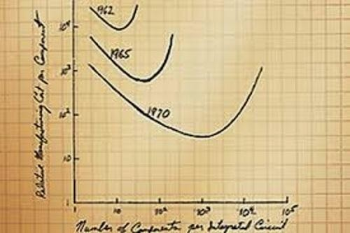 It's about anything: Moore's Law Hits Middle Age