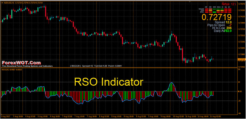 RSO-Indicator